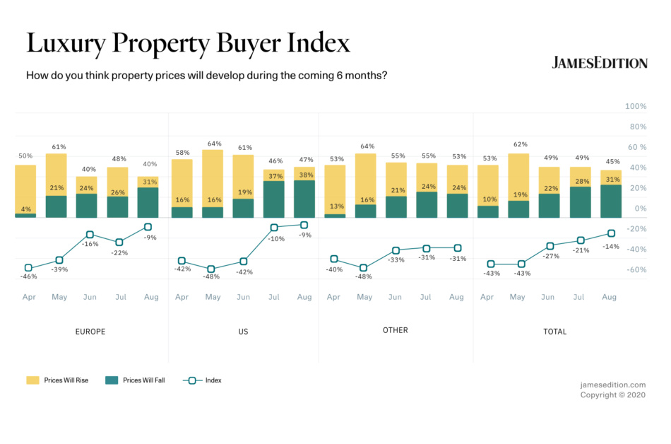 JamesEdition introduces the Luxury Property Buyer Index to uncover market sentiment in 2020
